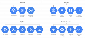 Google Cloud Development Services Netpremacy