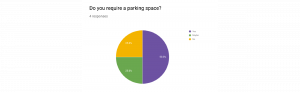 Google forms pie chart
